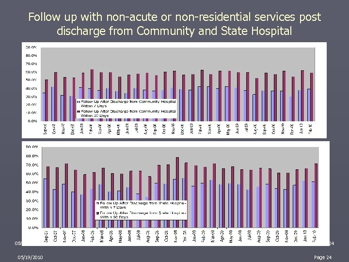 Follow up with non-acute or non-residential services post discharge from Community and State Hospital