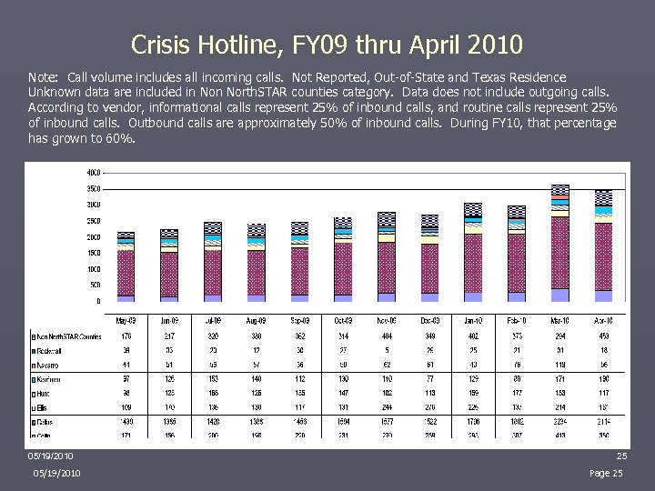 Crisis Hotline, FY 09 thru April 2010 Note: Call volume includes all incoming calls.