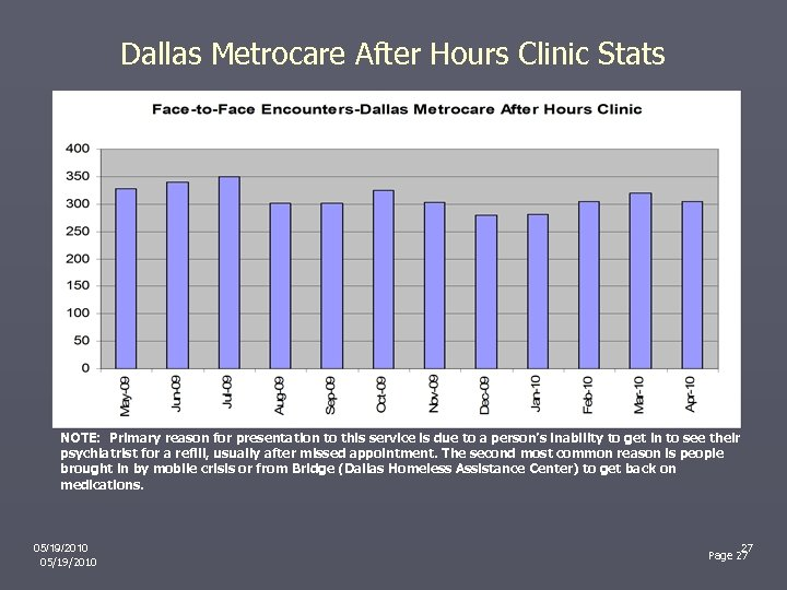 Dallas Metrocare After Hours Clinic Stats NOTE: Primary reason for presentation to this service