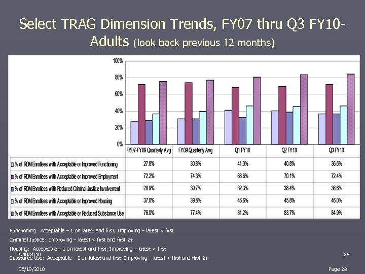 Select TRAG Dimension Trends, FY 07 thru Q 3 FY 10 Adults (look back