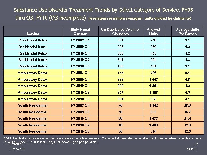 Substance Use Disorder Treatment Trends by Select Category of Service, FY 06 thru Q