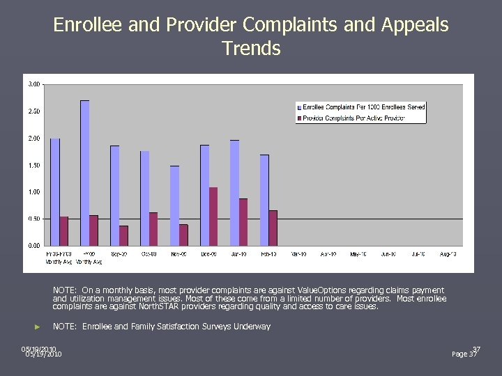 Enrollee and Provider Complaints and Appeals Trends NOTE: On a monthly basis, most provider