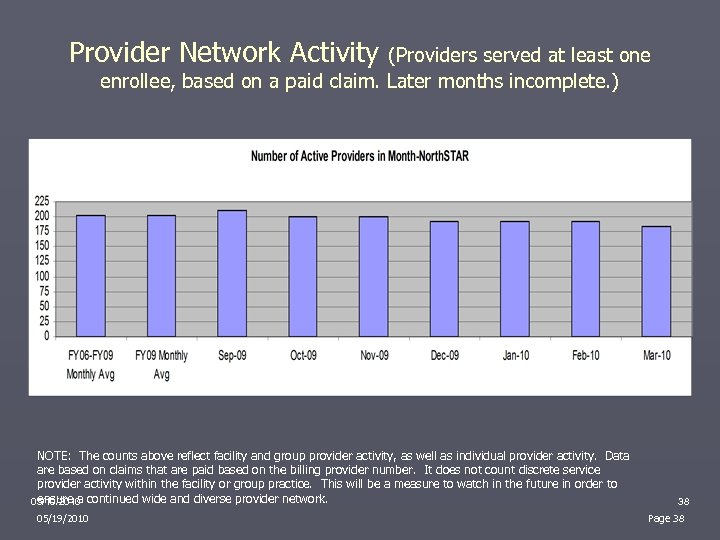 Provider Network Activity (Providers served at least one enrollee, based on a paid claim.