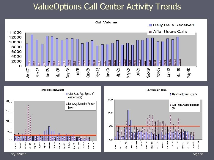 Value. Options Call Center Activity Trends 05/19/2010 39 Page 39