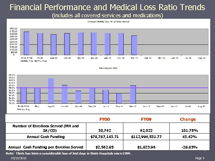 Financial Performance and Medical Loss Ratio Trends (includes all covered services and medications) FY