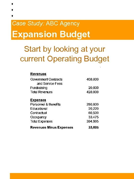 Case Study: ABC Agency Expansion Budget Start by looking at your current Operating Budget