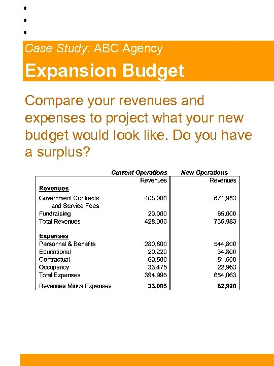 Case Study: ABC Agency Expansion Budget Compare your revenues and expenses to project what