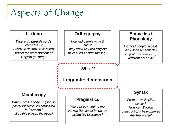 Aspects of Change