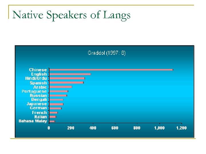 Native Speakers of Langs