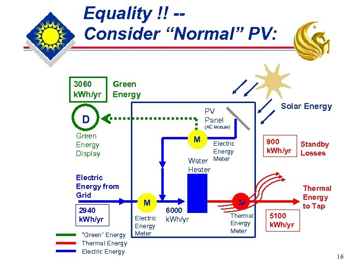 "Equality !! -Consider ""Normal"" PV: 3060 k. Wh/yr Green Energy D (AC Module) Green"
