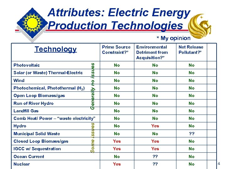 Attributes: Electric Energy Production Technologies * My opinion Prime Source Constraint? * Net Release