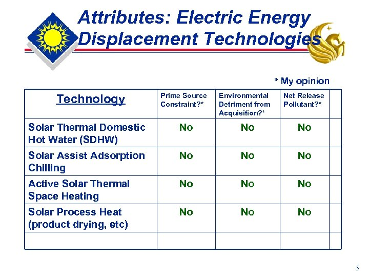 Attributes: Electric Energy Displacement Technologies * My opinion Technology Prime Source Constraint? * Environmental