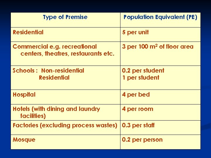 Type of Premise Population Equivalent (PE) Residential 5 per unit Commercial e. g. recreational
