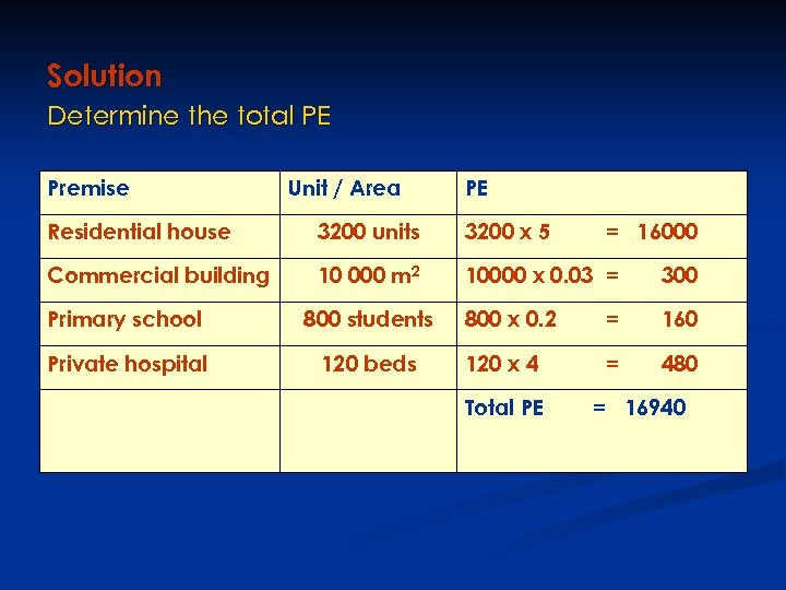 Solution Determine the total PE Premise Unit / Area PE Residential house 3200 units
