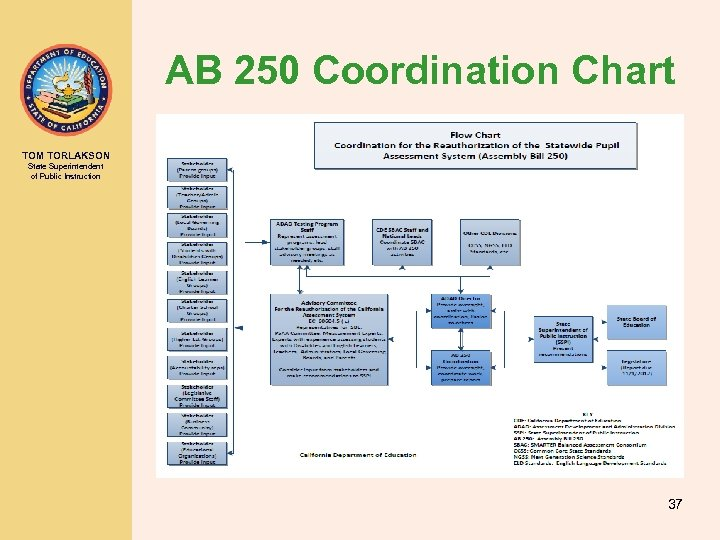 AB 250 Coordination Chart TOM TORLAKSON State Superintendent of Public Instruction 37