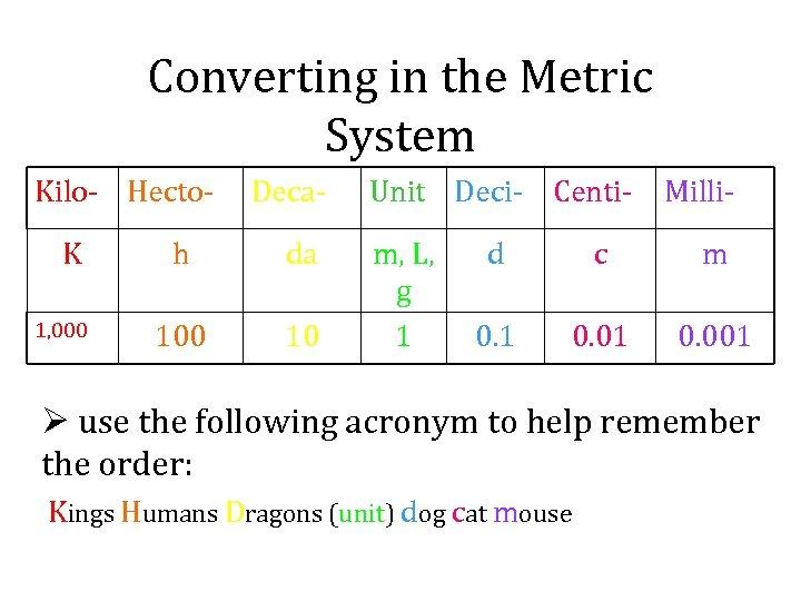Converting in the Metric System Kilo- Hecto. K 1, 000 Deca- h da 100