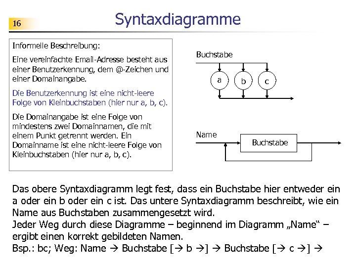 16 Syntaxdiagramme Informelle Beschreibung: Eine vereinfachte Email-Adresse besteht aus einer Benutzerkennung, dem @-Zeichen und