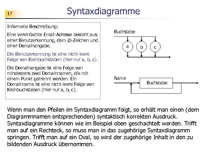 17 Syntaxdiagramme Informelle Beschreibung: Eine vereinfachte Email-Adresse besteht aus einer Benutzerkennung, dem @-Zeichen und