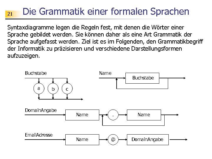 21 Die Grammatik einer formalen Sprachen Syntaxdiagramme legen die Regeln fest, mit denen die