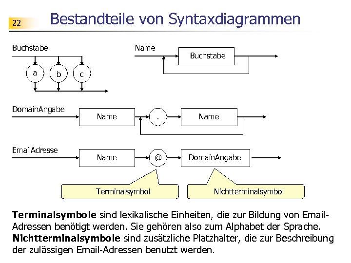 Bestandteile von Syntaxdiagrammen 22 Buchstabe a Name b Domain. Angabe Email. Adresse Buchstabe c