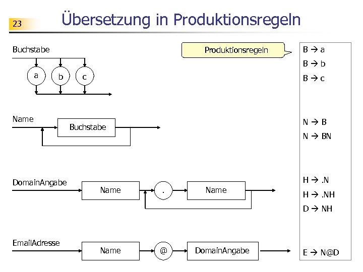 Übersetzung in Produktionsregeln 23 Buchstabe Produktionsregeln B a B b a b Name Domain.