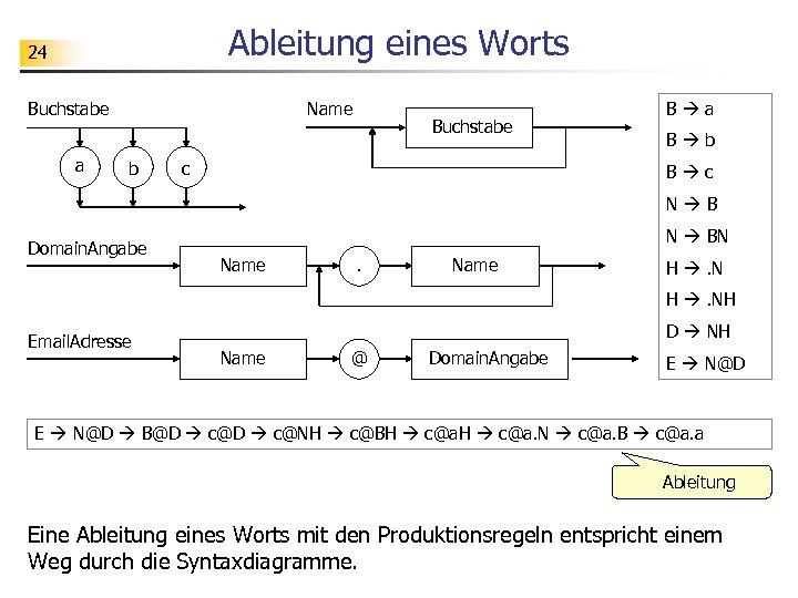Ableitung eines Worts 24 Buchstabe a Name b Buchstabe c B a B b