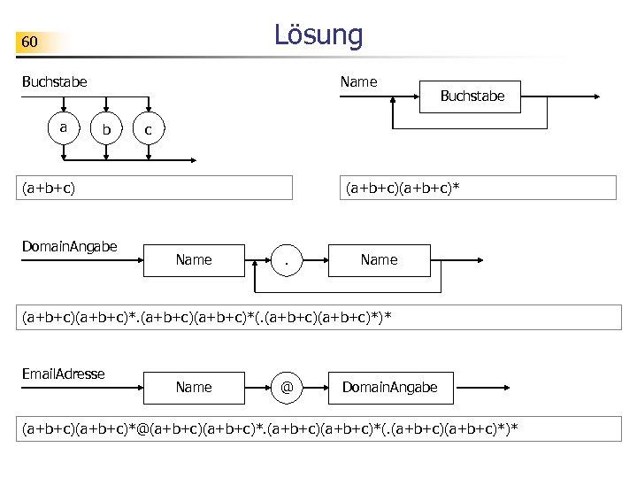 Lösung 60 Buchstabe a Name b c (a+b+c) Domain. Angabe Buchstabe (a+b+c)* Name (a+b+c)*(.