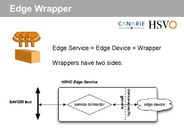 Edge Wrapper Edge Service = Edge Device + Wrappers have two sides:
