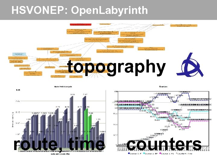 HSVONEP: Open. Labyrinth topography route, time counters