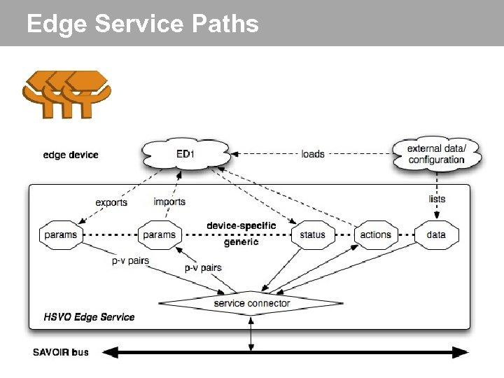 Edge Service Paths