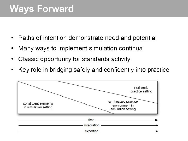 Ways Forward • Paths of intention demonstrate need and potential • Many ways to