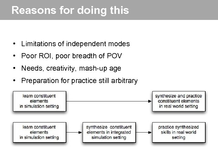 Reasons for doing this • Limitations of independent modes • Poor ROI, poor breadth