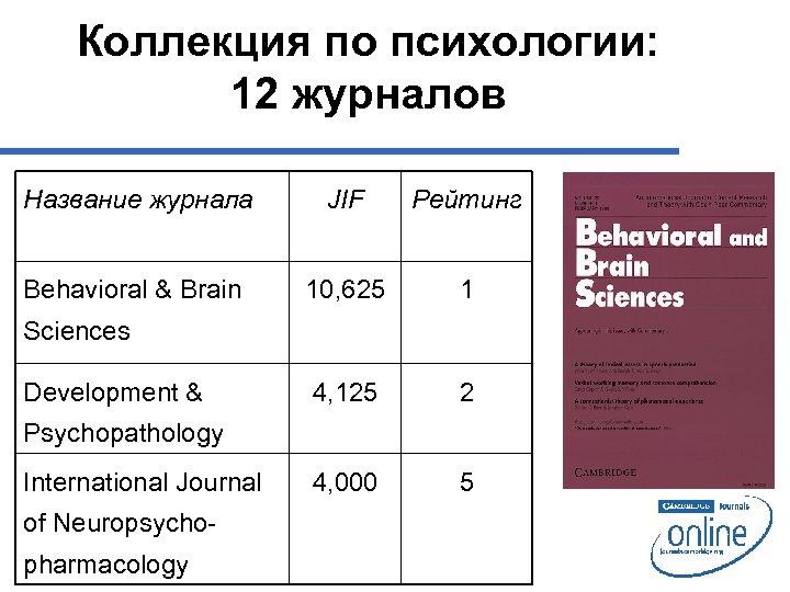 Коллекция по психологии: 12 журналов Название журнала JIF Рейтинг Behavioral & Brain 10, 625