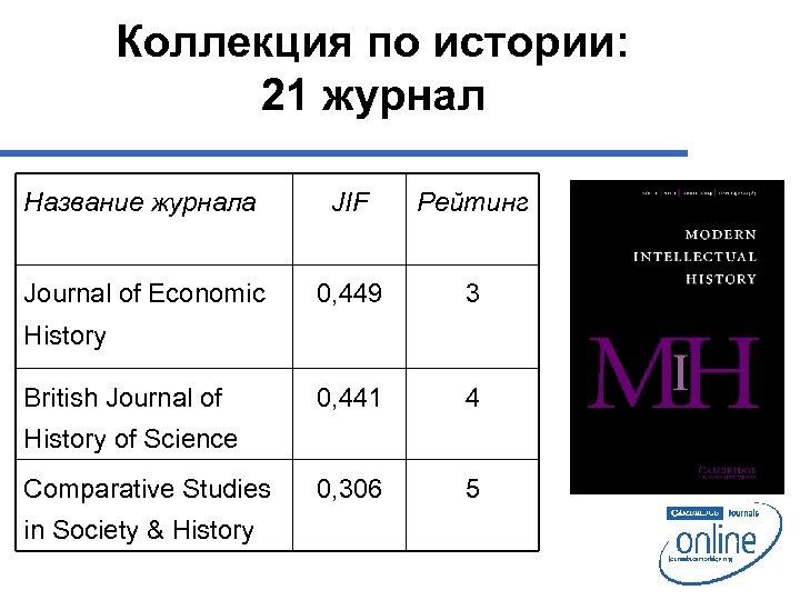 Коллекция по истории: 21 журнал Название журнала JIF Рейтинг Journal of Economic 0, 449