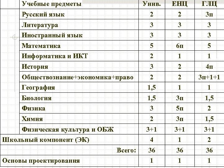 Учебные предметы Унив. ЕНЦ ГЛЦ Русский язык 2 2 3 п Литература 3 3