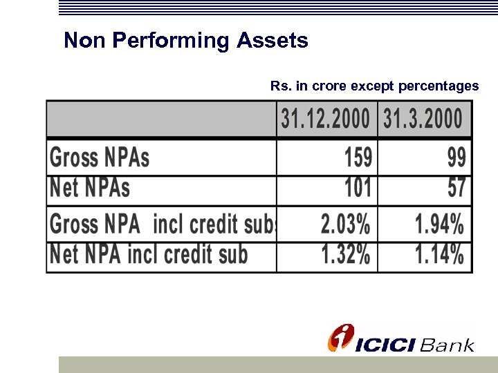 Non Performing Assets Rs. in crore except percentages