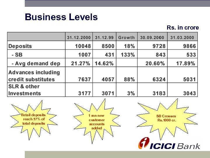 Business Levels Rs. in crore Retail deposits reach 57% of total deposits 1 mn