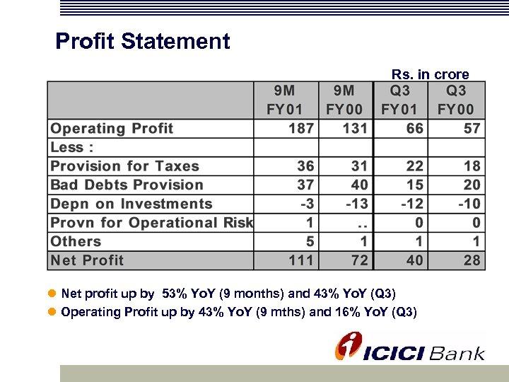 Profit Statement Rs. in crore l Net profit up by 53% Yo. Y (9