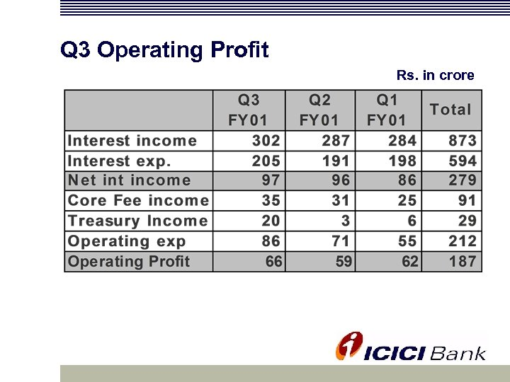 Q 3 Operating Profit Rs. in crore