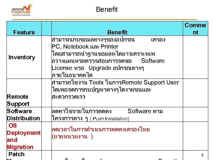 Benefit Feature Inventory Remote Support Software Distribution OS Deployment and Migration Patch Benefit สามารถเกบขอมลตางๆของอปกรณ