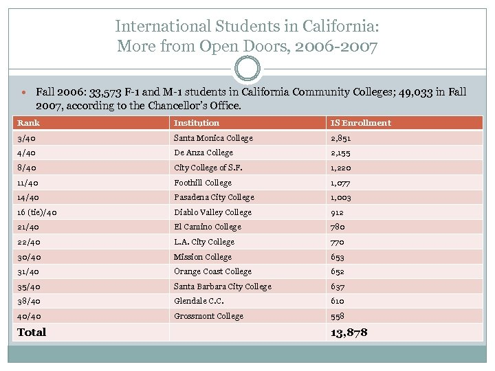 International Students in California: More from Open Doors, 2006 -2007 Fall 2006: 33, 573