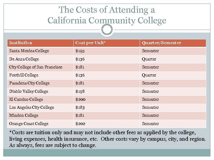 The Costs of Attending a California Community College Institution Cost per Unit* Quarter/Semester Santa