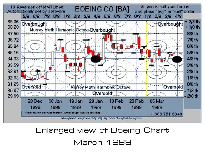 Enlarged view of Boeing Chart March 1999