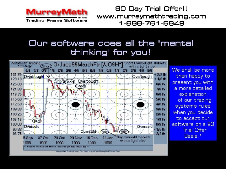 90 Day Trial Offer!! www. murreymathtrading. com 1 -888 -761 -6849 Our software does
