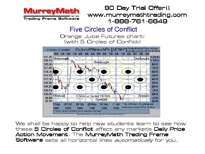 90 Day Trial Offer!! www. murreymathtrading. com 1 -888 -761 -6849 Five Circles of