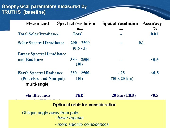 Geophysical parameters measured by TRUTHS (baseline) Measurand Spectral resolution Spatial resolution Accuracy nm Total