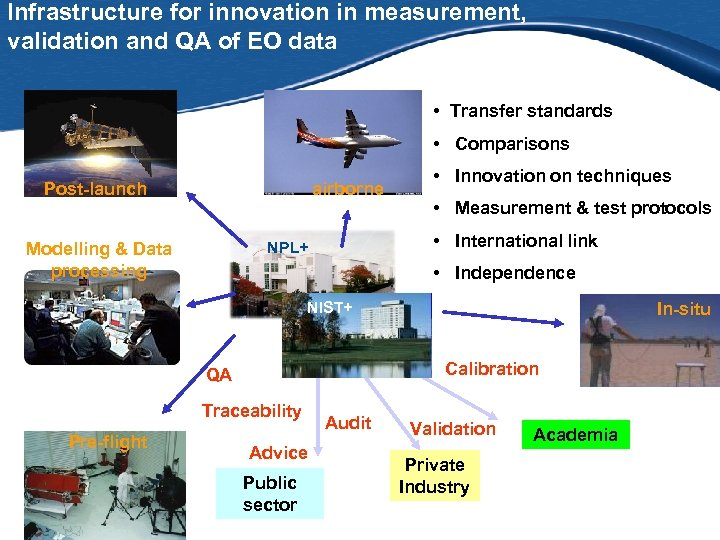 Infrastructure for innovation in measurement, validation and QA of EO data • Transfer standards