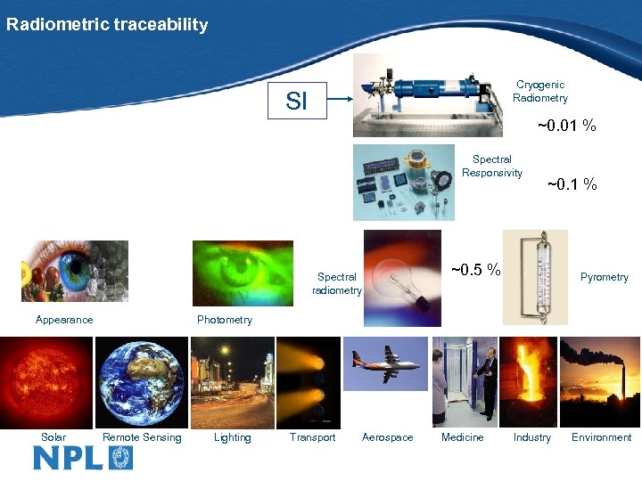Radiometric traceability Cryogenic Radiometry SI ~0. 01 % Spectral Responsivity ~0. 5 % Spectral