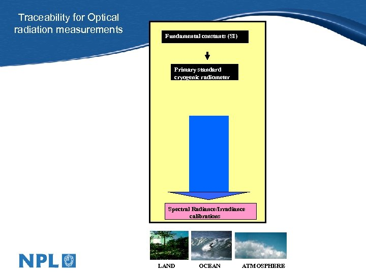 Traceability for Optical radiation measurements Fundamental constants (SI) Primary standard cryogenic radiometer Spectral Radiance/Irradiance