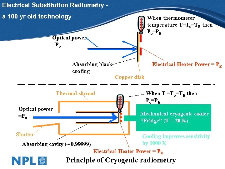 Electrical Substitution Radiometry a 100 yr old technology When thermometer temperature T=To=TE then Po=PE